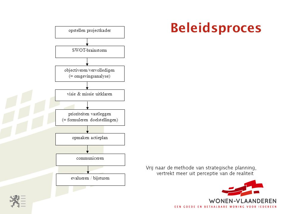 Beleidsproces opstellen projectkader SWOT-brainstorm