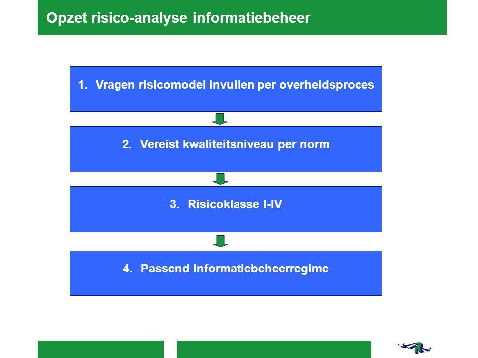Opzet risico-analyse informatiebeheer