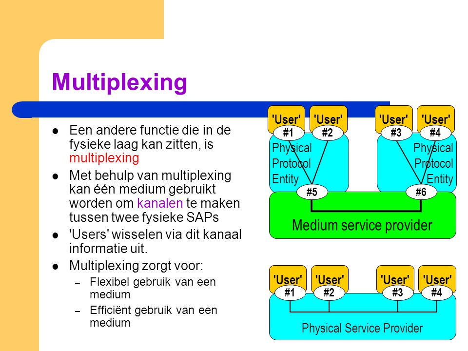 Multiplexing Medium service provider User User User User