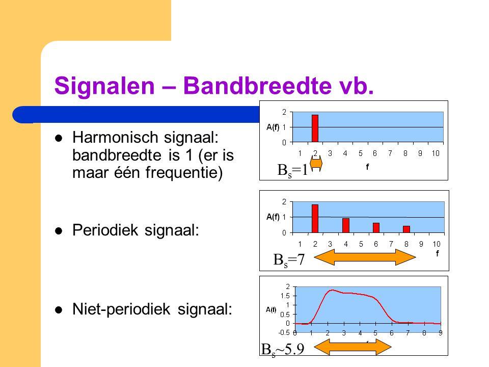 Signalen – Bandbreedte vb.