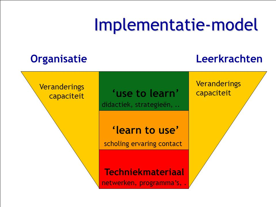 Implementatie-model Organisatie Leerkrachten 'use to learn'