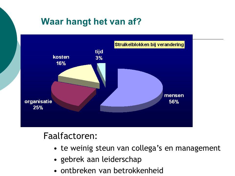 Waar hangt het van af Faalfactoren: