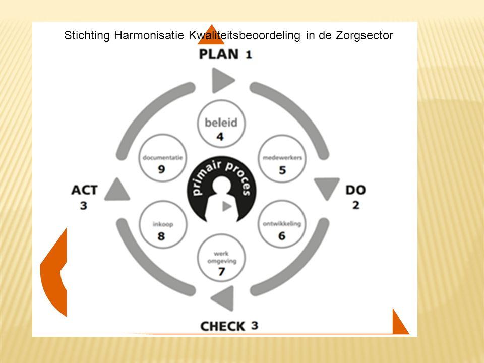 Stichting Harmonisatie Kwaliteitsbeoordeling in de Zorgsector