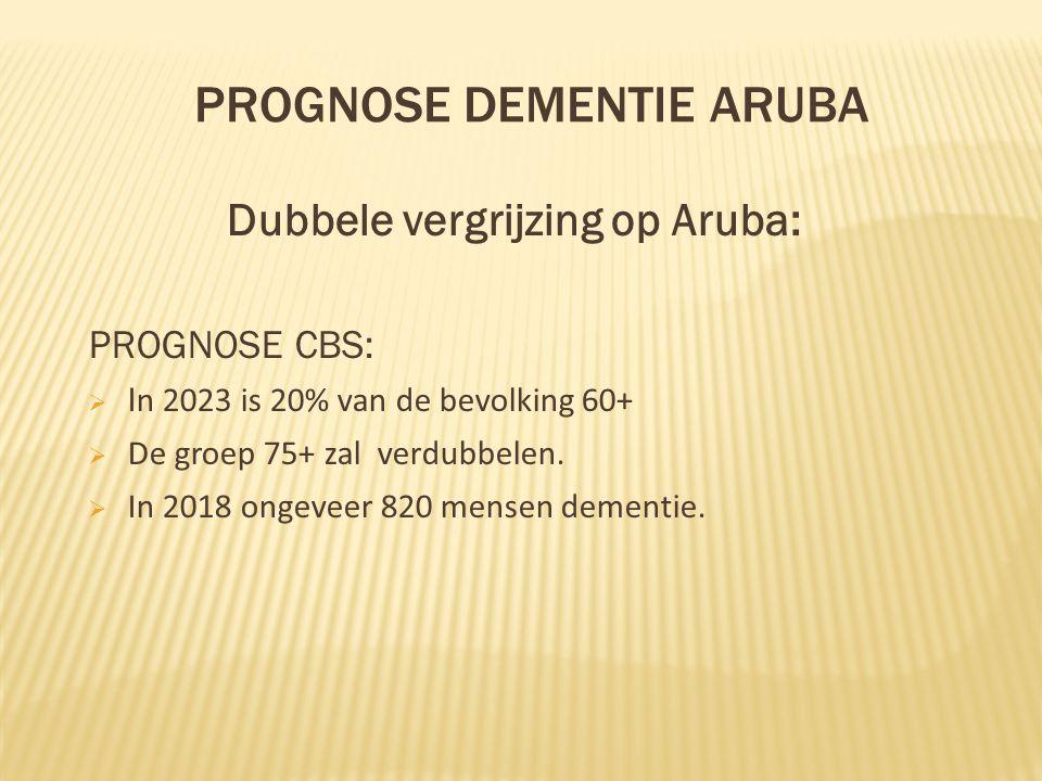Prognose Dementie Aruba