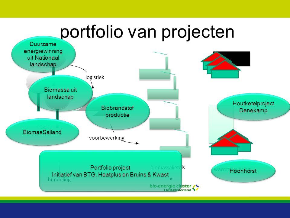portfolio van projecten