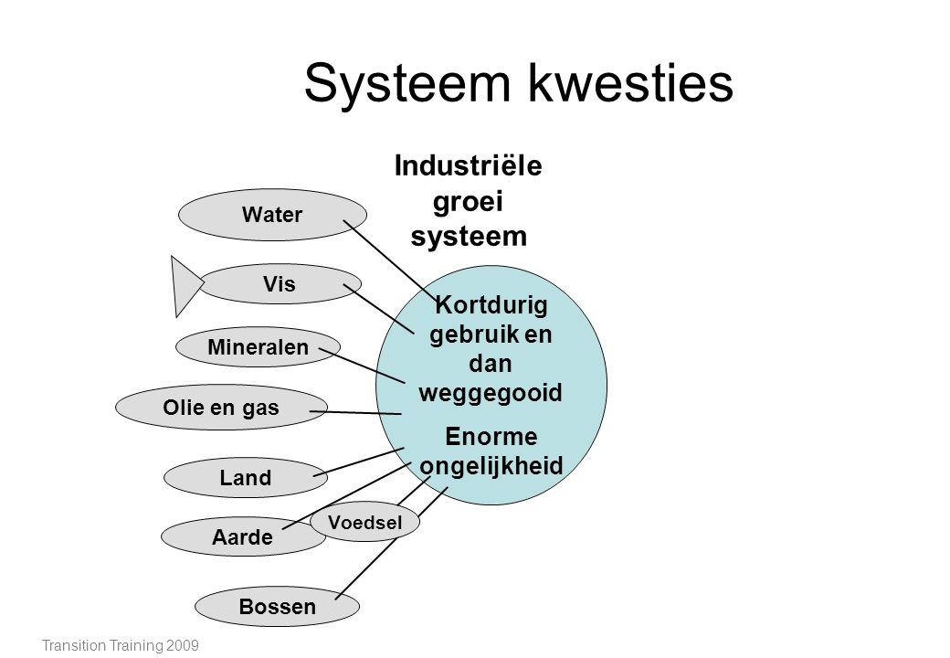 Systeem kwesties Transition Training 2009