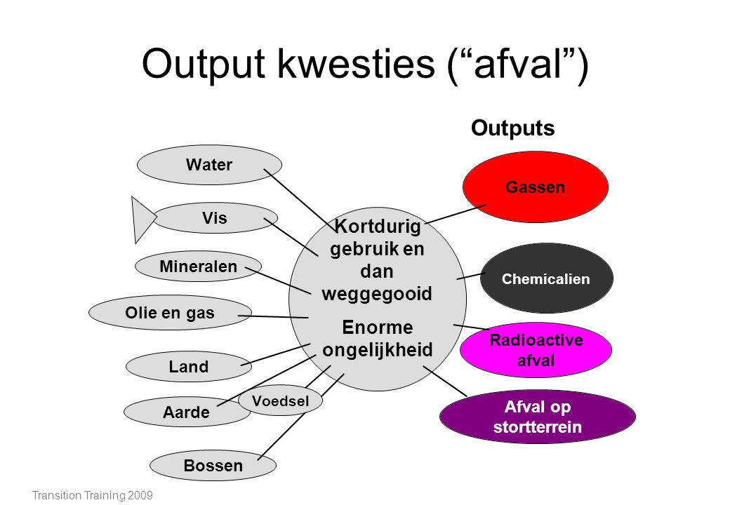 Output kwesties ( afval )