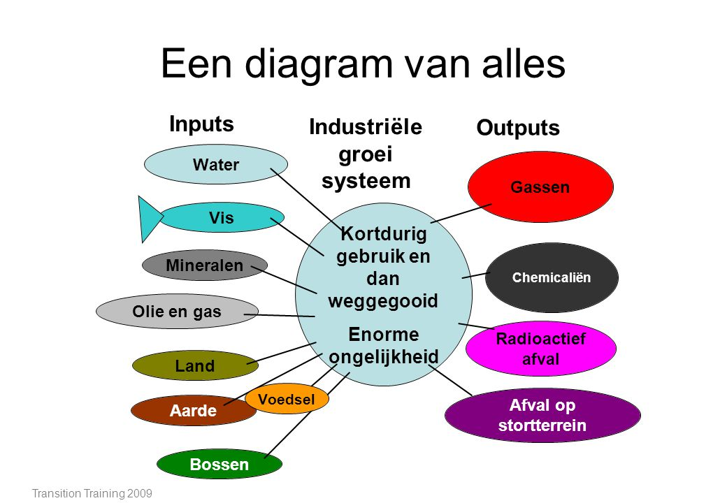 Een diagram van alles Transition Training 2009