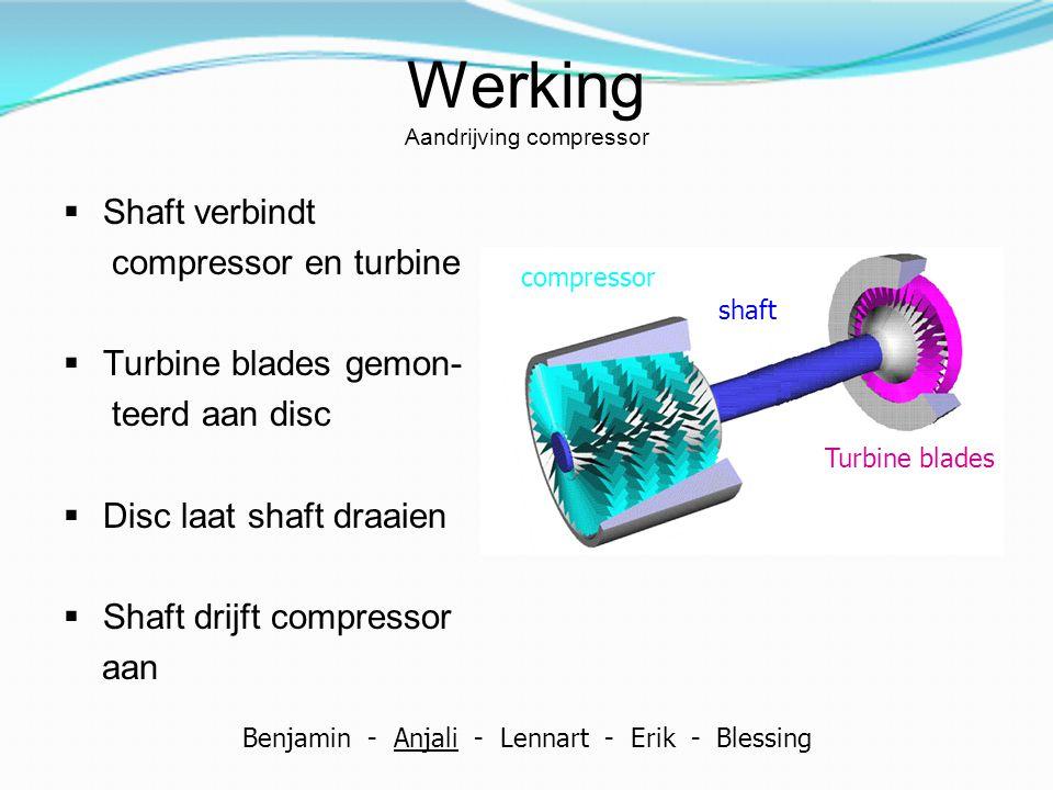 Werking Aandrijving compressor