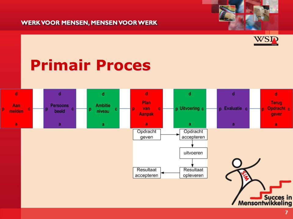 Primair Proces