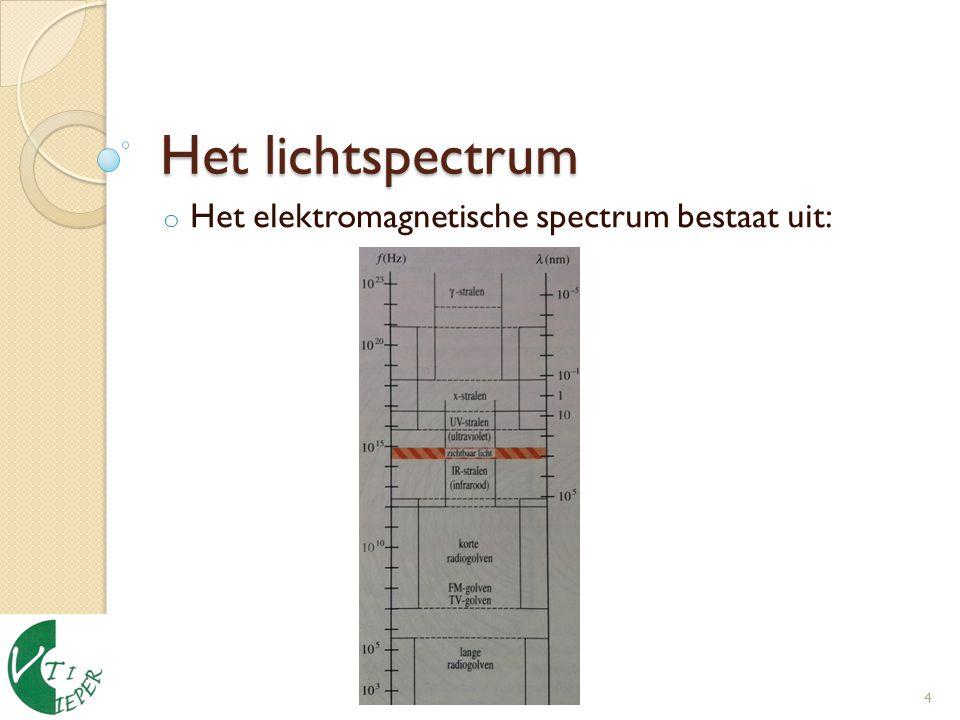 Het elektromagnetische spectrum bestaat uit: