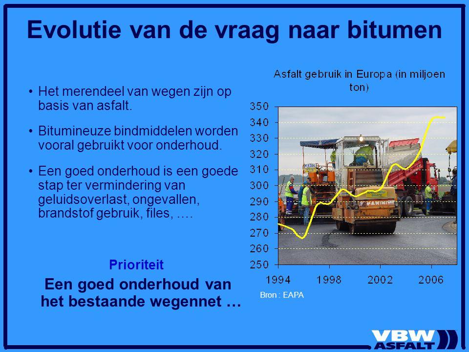Evolutie van de vraag naar bitumen