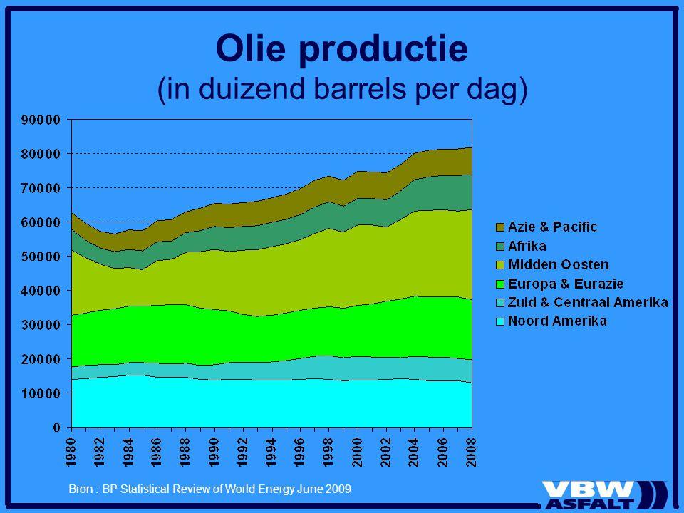 Olie productie (in duizend barrels per dag)