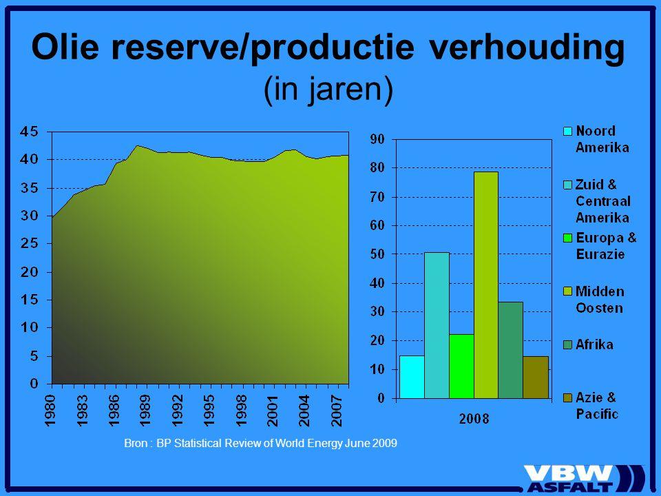 Olie reserve/productie verhouding (in jaren)