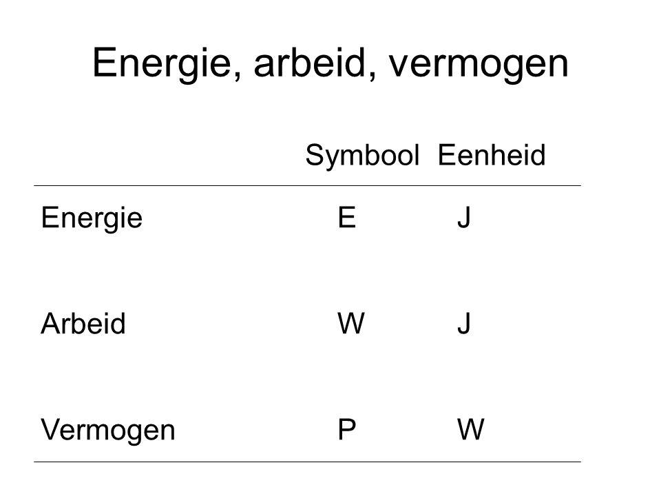 Energie, arbeid, vermogen