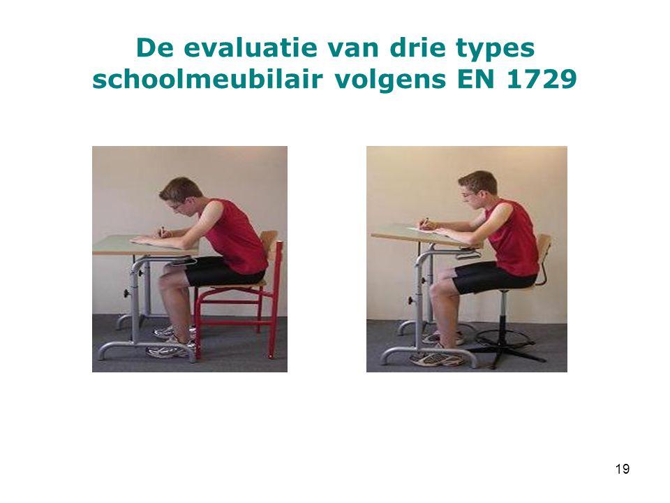 De evaluatie van drie types schoolmeubilair volgens EN 1729