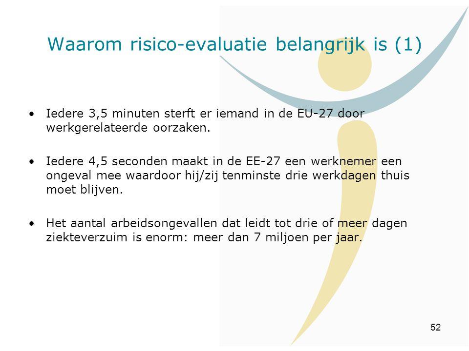 Waarom risico-evaluatie belangrijk is (1)
