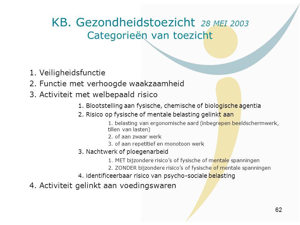 KB. Gezondheidstoezicht 28 MEI 2003 Categorieën van toezicht
