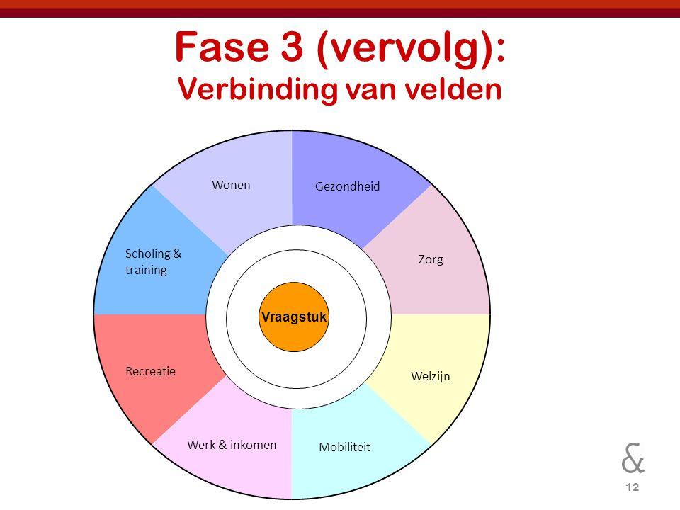 Fase 3 (vervolg): Verbinding van velden
