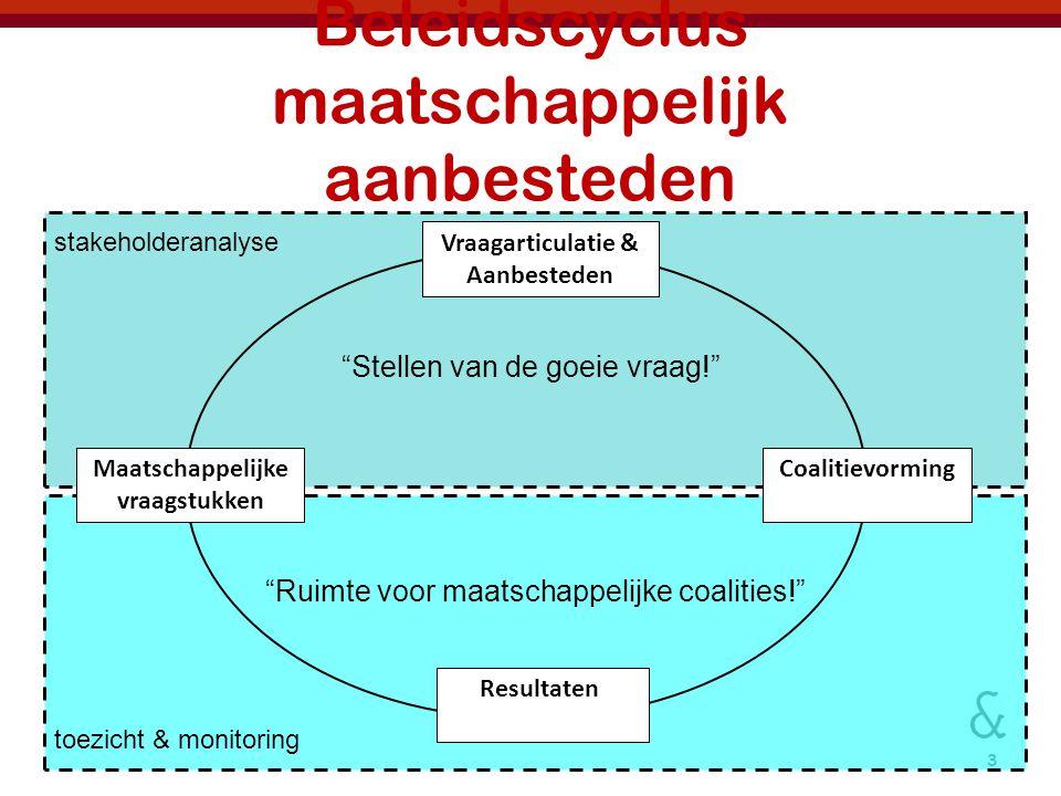 Beleidscyclus maatschappelijk aanbesteden