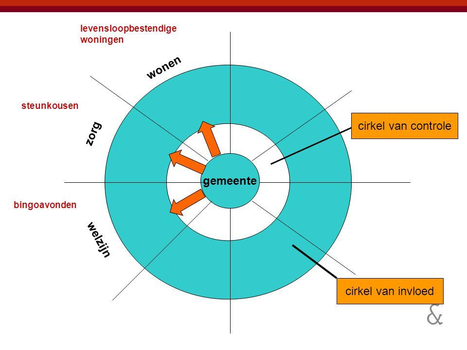 wonen cirkel van controle zorg gemeente welzijn cirkel van invloed