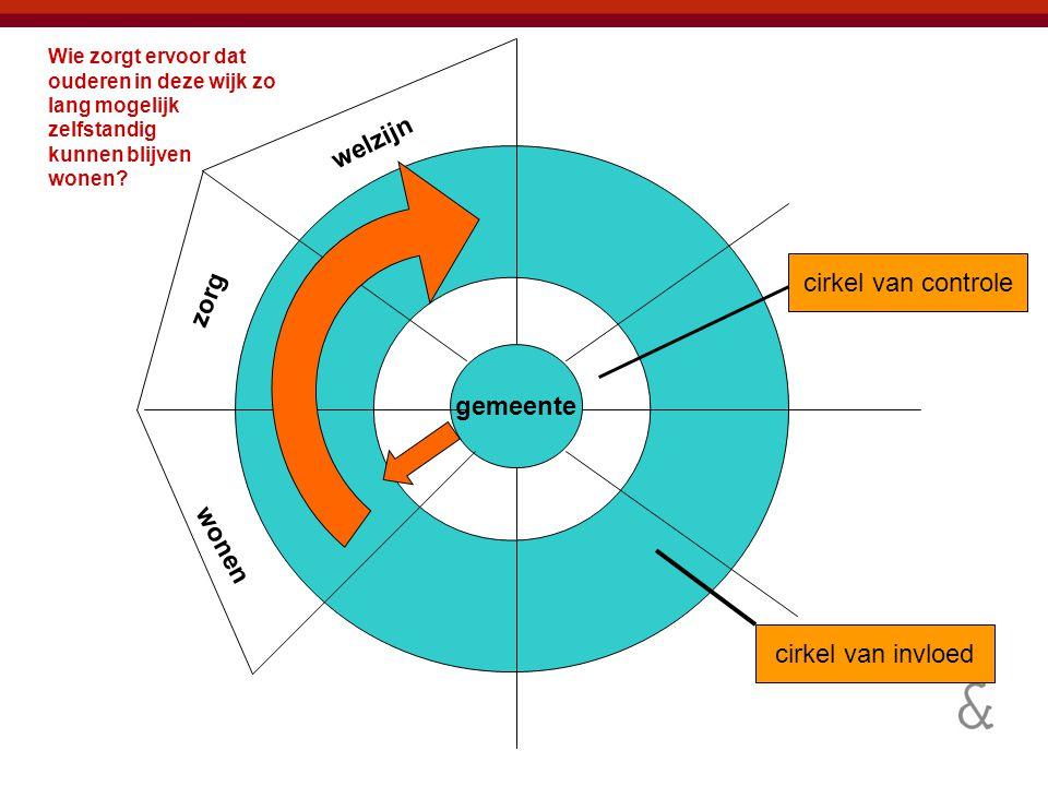 welzijn cirkel van controle zorg gemeente wonen cirkel van invloed