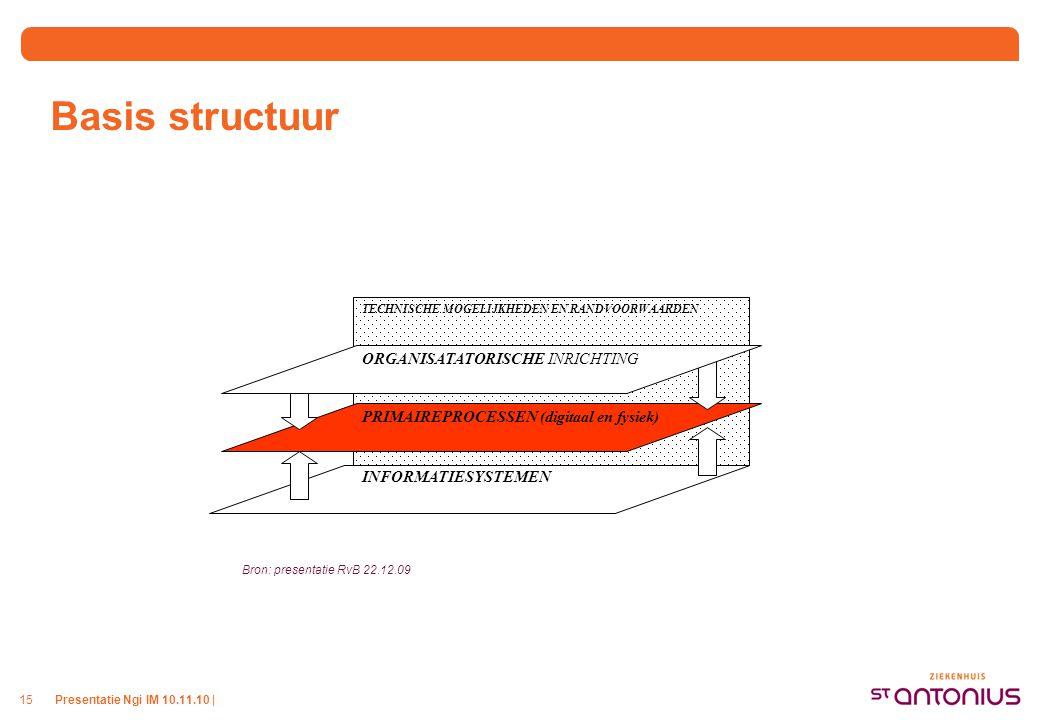 Domeinen Zes Domeinen werden benoemd als indelingsprincipe voor de I-projecten. TECHNISCHE MOGELIJKHEDEN EN RANDVOORWAARDEN.