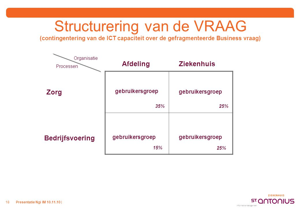 Structurering van de VRAAG (contingentering van de ICT capaciteit over de gefragmenteerde Business vraag)