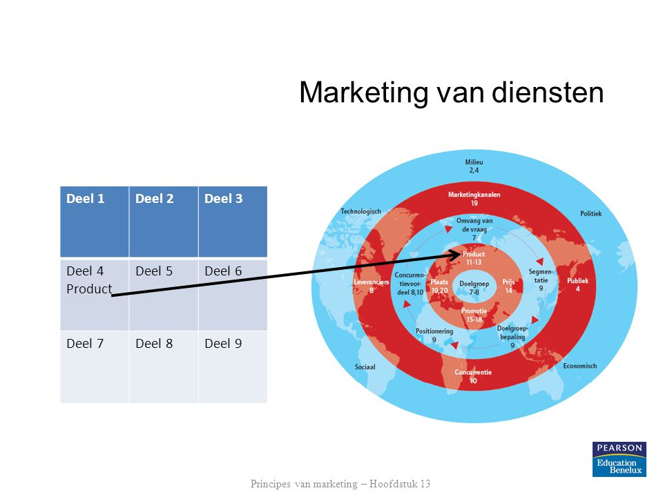 Marketing van diensten