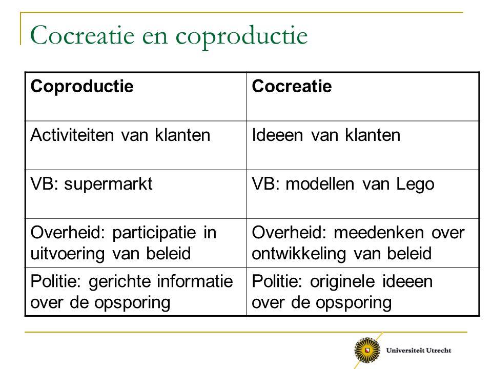 Cocreatie en coproductie