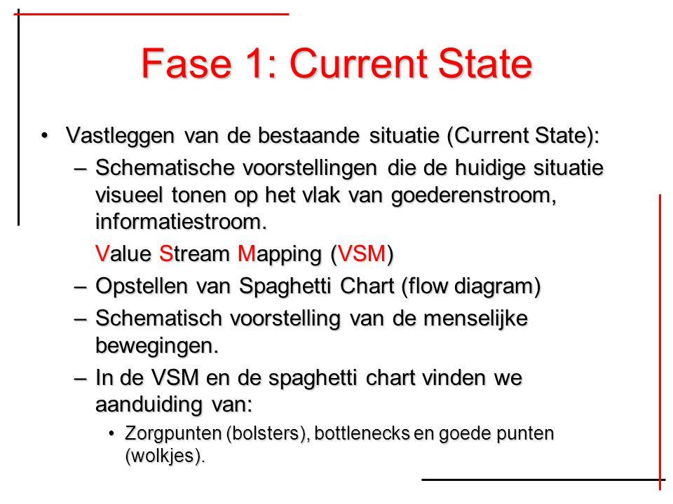 Fase 1: Current State Vastleggen van de bestaande situatie (Current State):