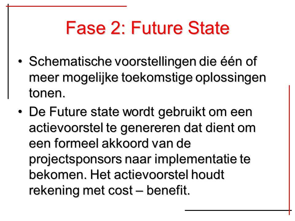 Fase 2: Future State Schematische voorstellingen die één of meer mogelijke toekomstige oplossingen tonen.