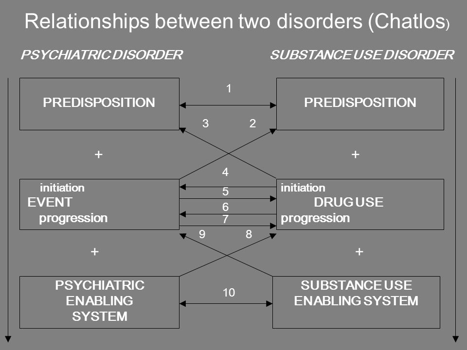 Relationships between two disorders (Chatlos)