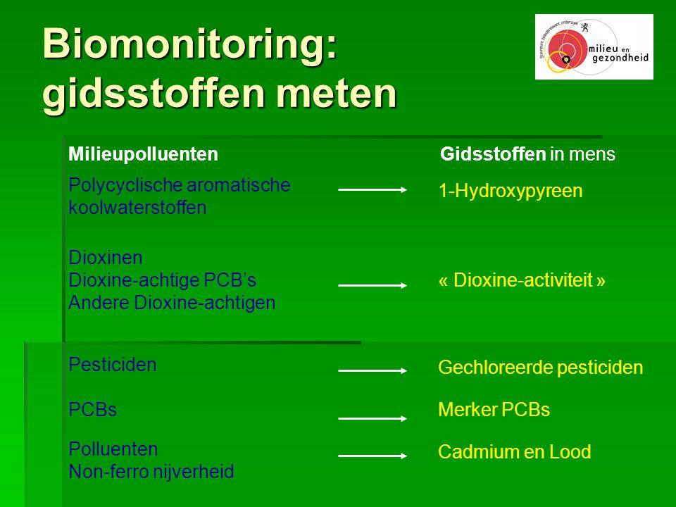 Biomonitoring: gidsstoffen meten