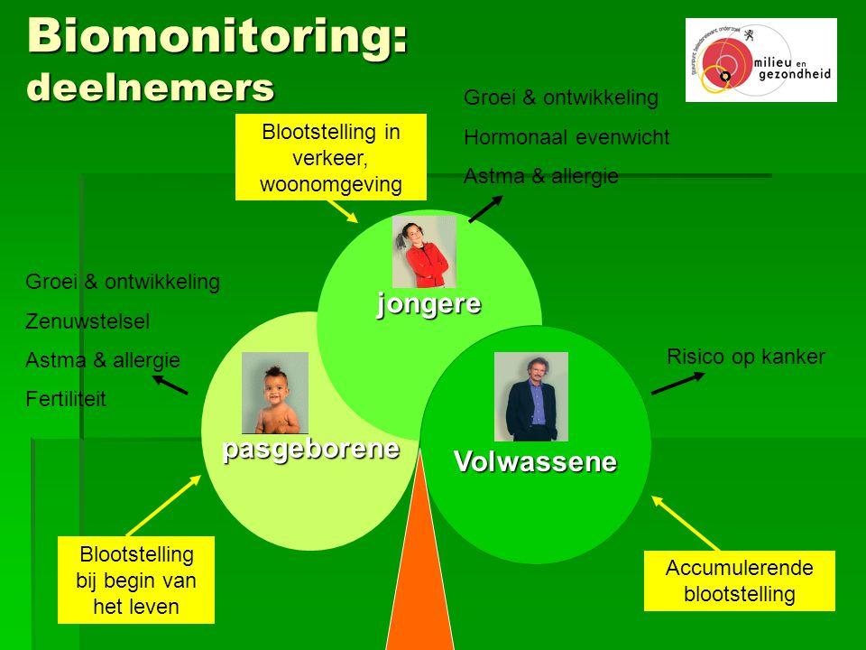 Biomonitoring: deelnemers