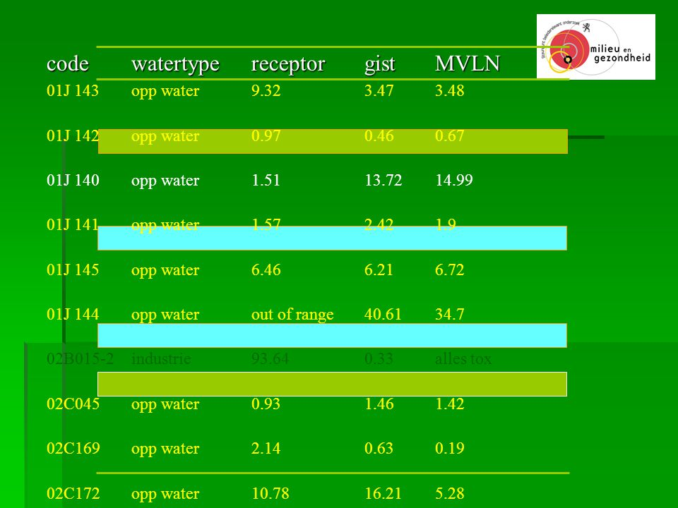 code watertype receptor gist MVLN