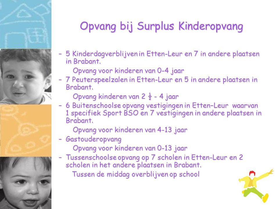 Opvang bij Surplus Kinderopvang