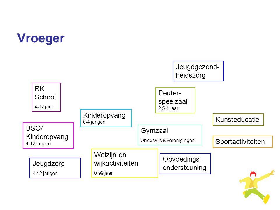 Vroeger Jeugdgezond-heidszorg RK School Peuter- speelzaal 2,5-4 jaar