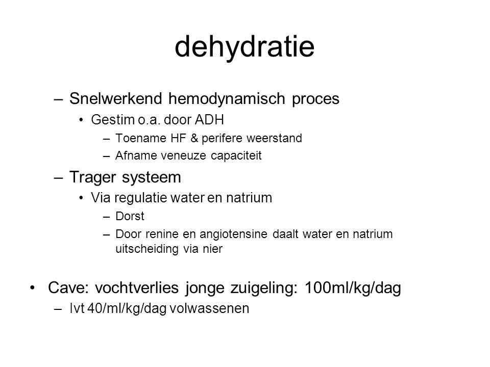 dehydratie Snelwerkend hemodynamisch proces Trager systeem