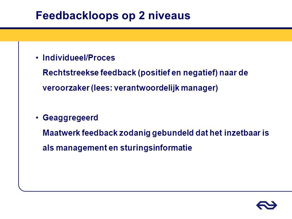 Feedbackloops op 2 niveaus