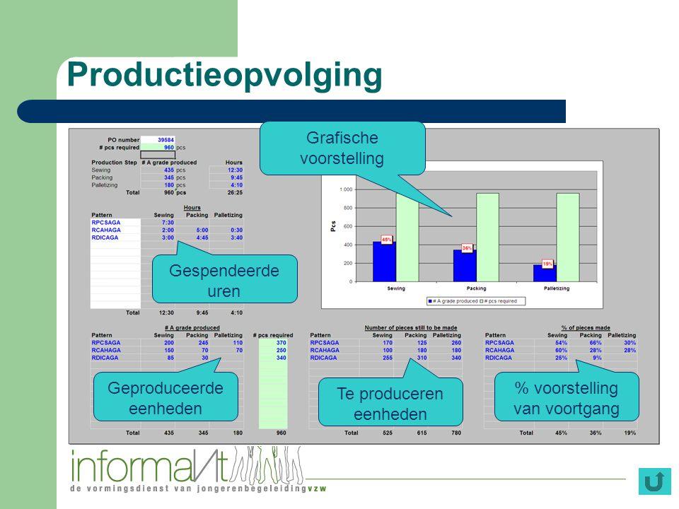 Productieopvolging Grafische voorstelling Gespendeerde uren
