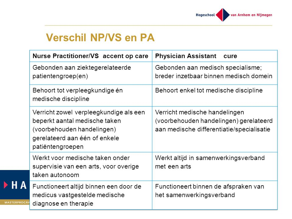Verschil NP/VS en PA Nurse Practitioner/VS accent op care