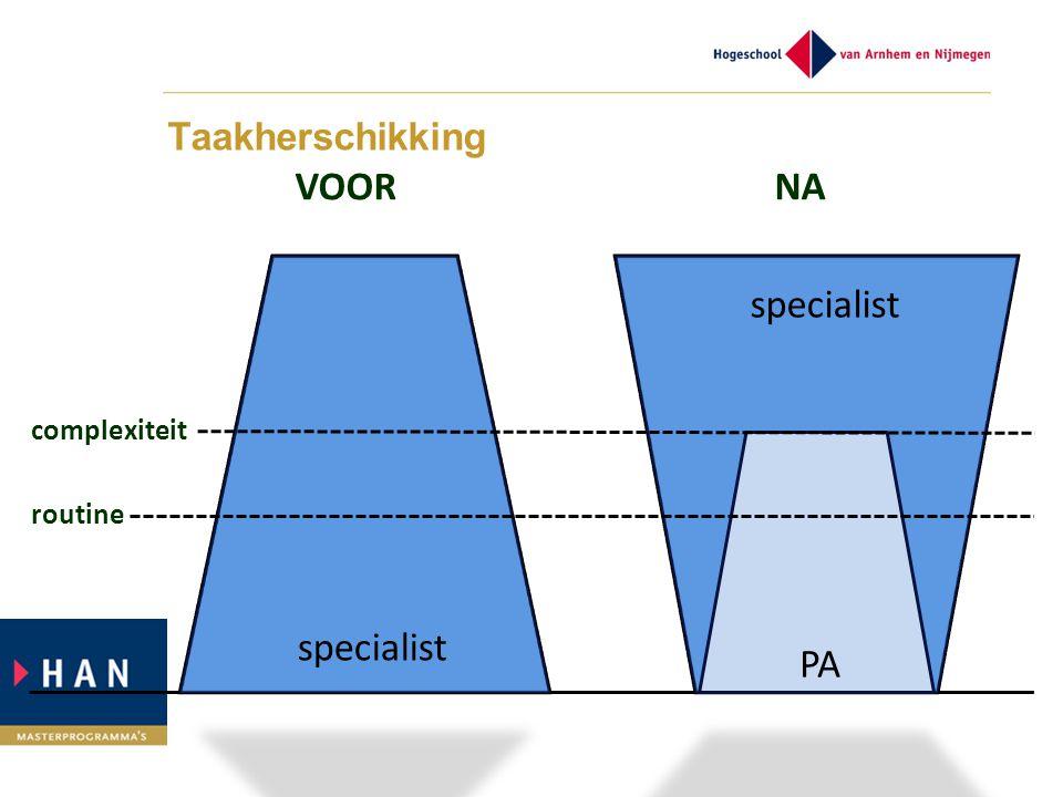 Taakherschikking VOOR NA. specialist. complexiteit. routine.