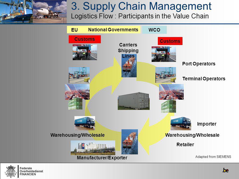 3. Supply Chain Management