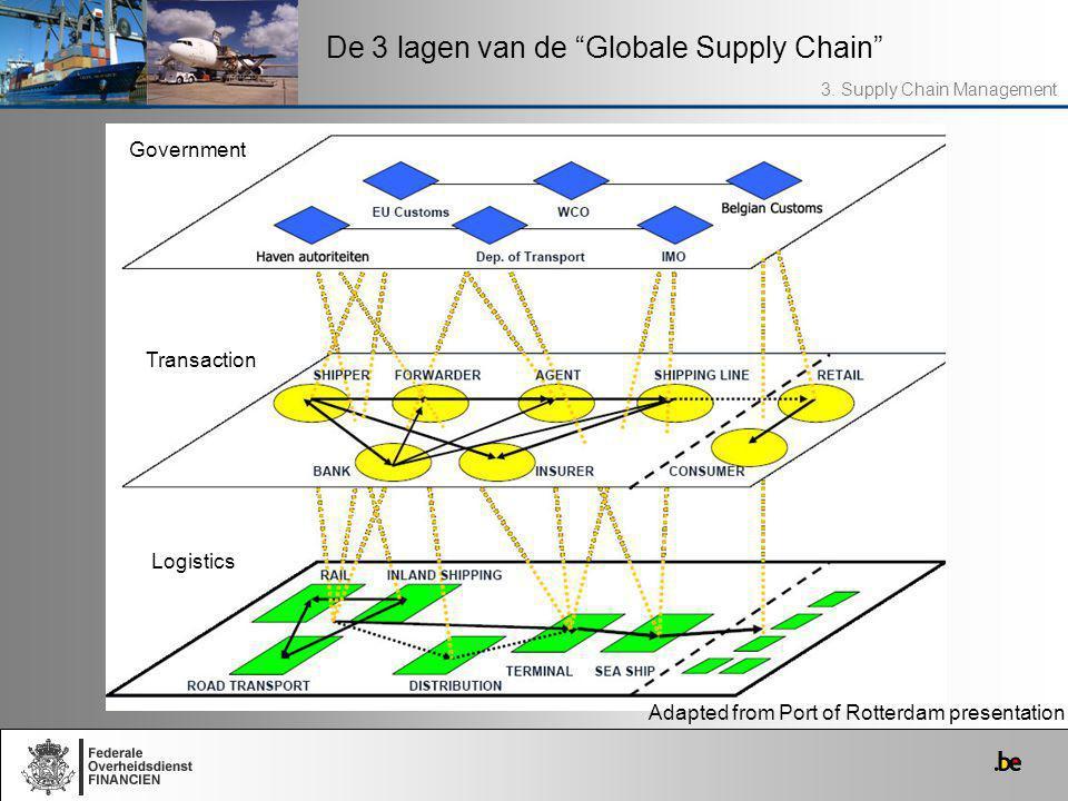 De 3 lagen van de Globale Supply Chain