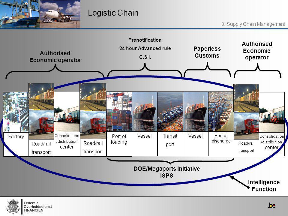 Logistic Chain Paperless Customs Authorised Economic operator