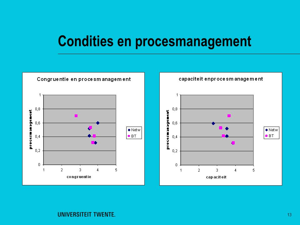 Condities en procesmanagement