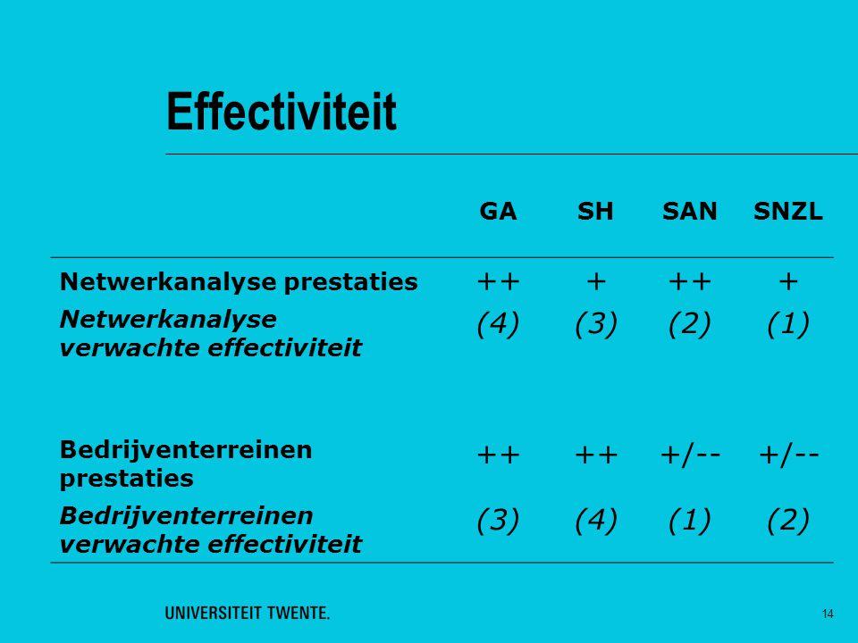 Effectiviteit ++ + (4) (3) (2) (1) +/-- GA SH SAN SNZL