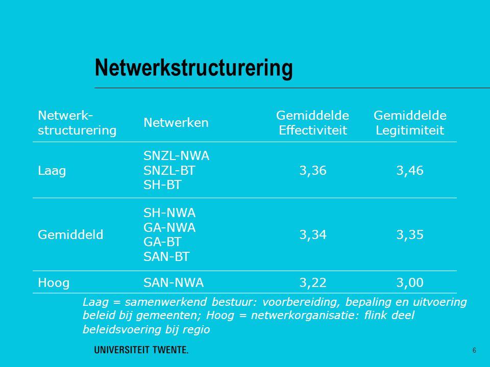 Netwerkstructurering