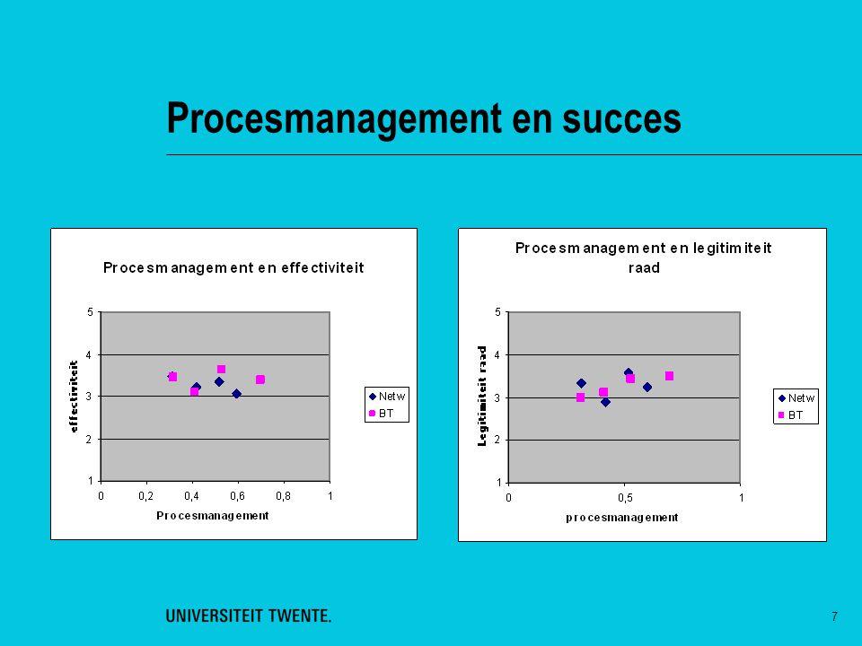 Procesmanagement en succes